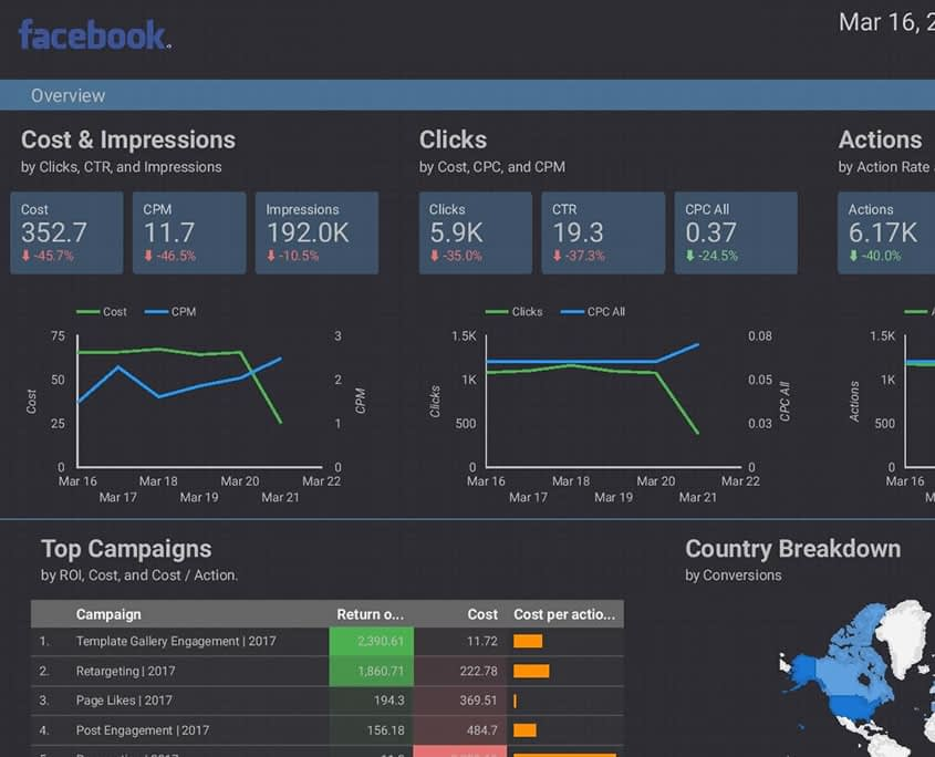 Google and facebook monthly reports